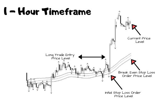Break Even Profit Locking - Advanced Trade Management Technique