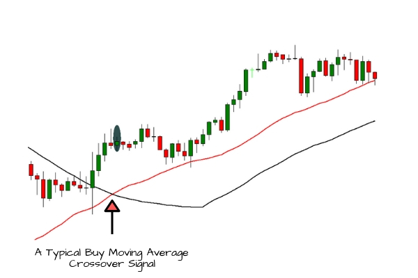 Moving Average Crossover | Long Trade Entry Signal Example