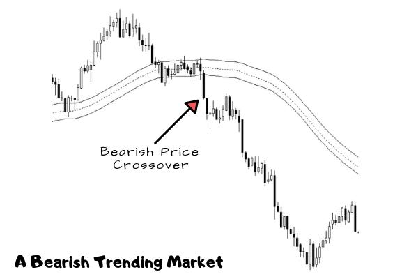 Bearish Trending Markets Illustration