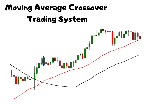 Moving Average Crossover Forex Trading System Example