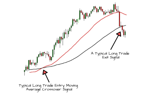 Moving Average Crossover | Long Trade Exit Signal Example
