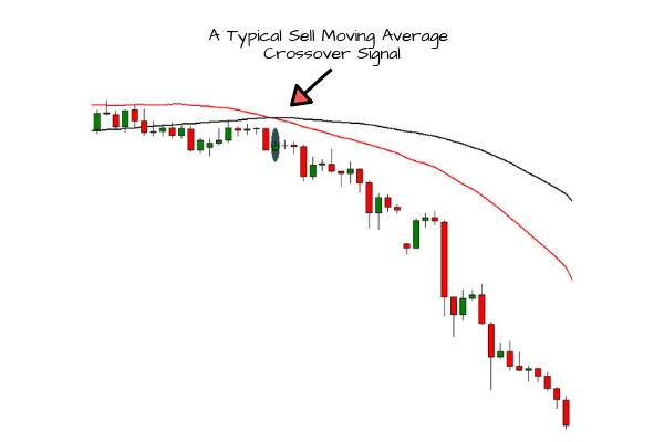 Moving Average Crossover | Short Trade Entry Signal Example