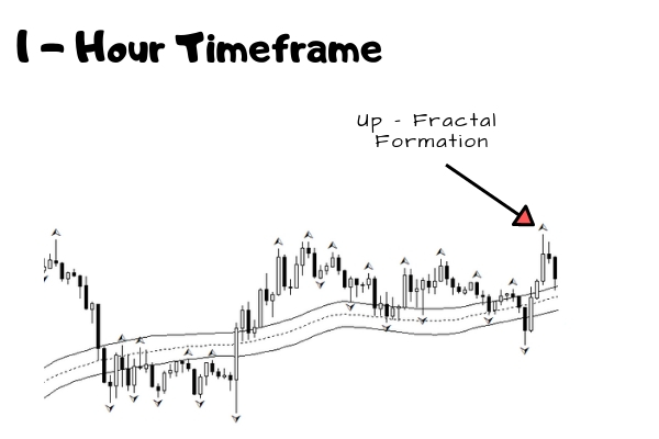 Trade Setup Identification - Up Fractal Formation
