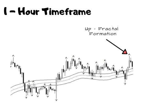 Trade Setup Identification - Up Fractal Formation