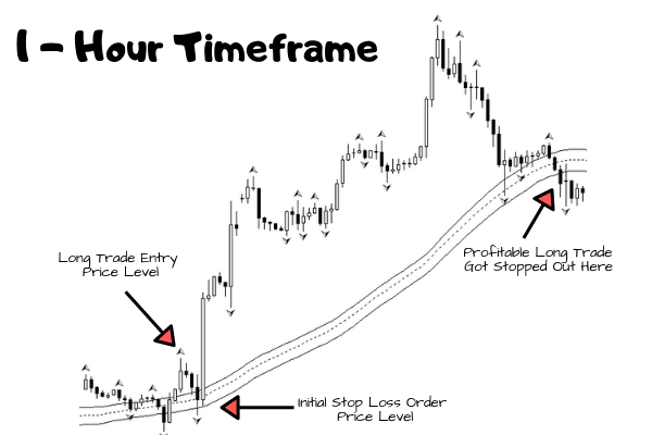 Long Trade Stop Out Level